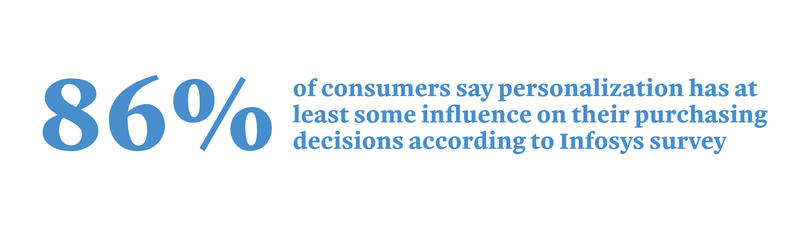 80% of consumers say personalization has at least some influence on their purchasing decisions according to Infosys survey.