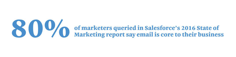 80% of marketers queried is Salesforce's 2016 State of Marketiing report say email to their business.