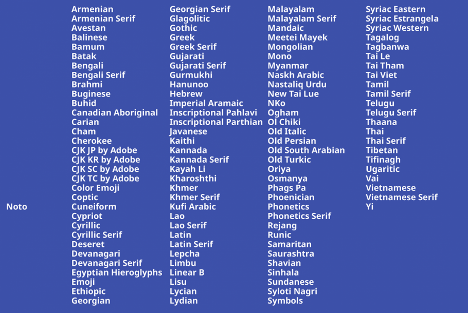 A list showcasing a number of writing systems included in Noto.