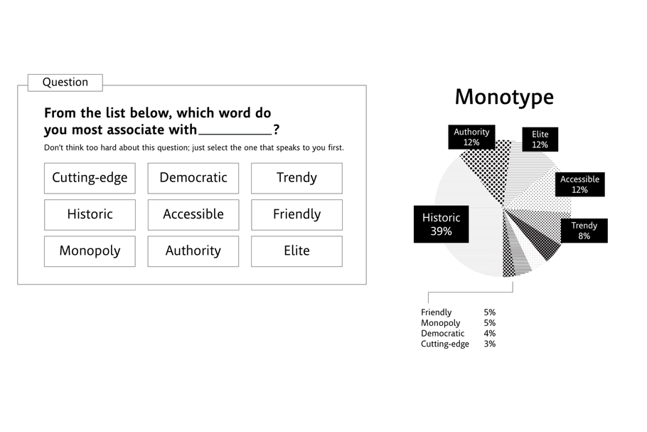 From the list below, which word do you most associate with Monotype?