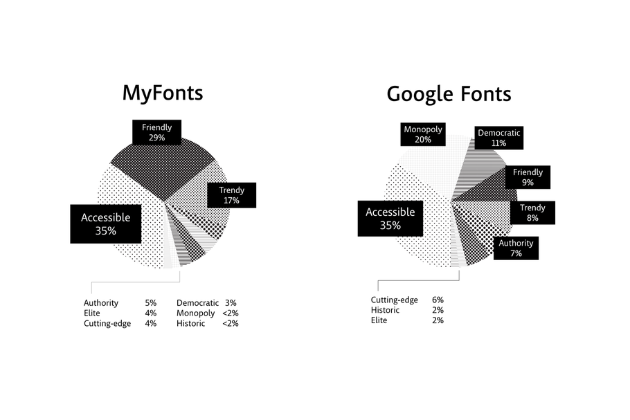 MyFonts: Accessible. Google Fonts: Accessible.